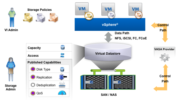 NetApp virtual volumes - VASA Provider