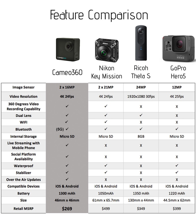 Сравнение Cameo360 с конкурентами