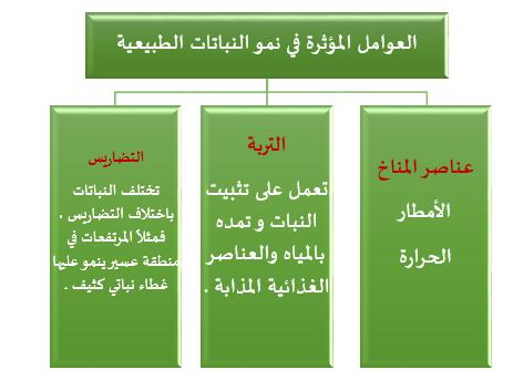 أنواع النبات الطبيعي دراسات اجتماعية للصف التاسع الفصل الثالث 1442