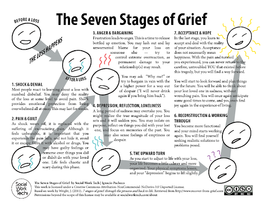 grief loss and finding meaning and purpose essay Stages of grief name institution stages of grief introduction lament for a son reflects on a godly man in mourning it honors the life of a child a son aged 25 years in a tragic mountain-climbing accident (wolterstorff, 1987.