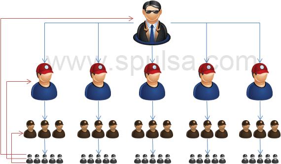 skema downline pulsa murah