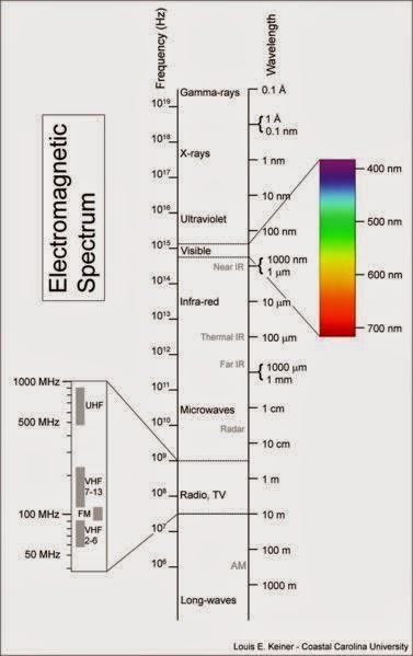 2008 wireless spectrum auction
