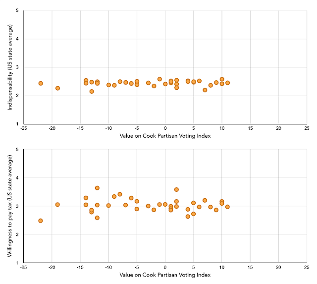 Figure 2: Aggregate perceptions of indispensability and willingness to pay a tax for sustainable ocean management versus Cook Partisan Voting Index ratings (each dot represents one state).