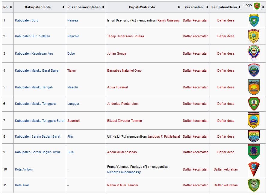 Daftar Kabupaten dan Kota di Kepulauan Maluku indonesia wisataarea.com
