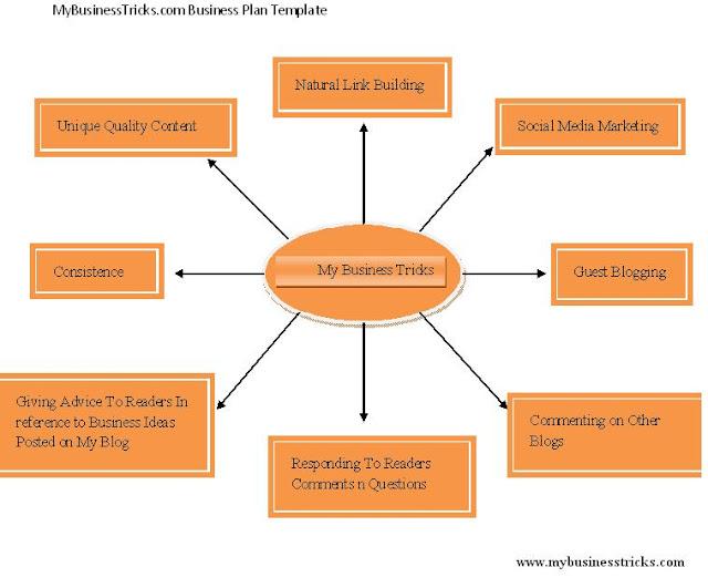 Blog Business Plan Template Blog Business Plan Template