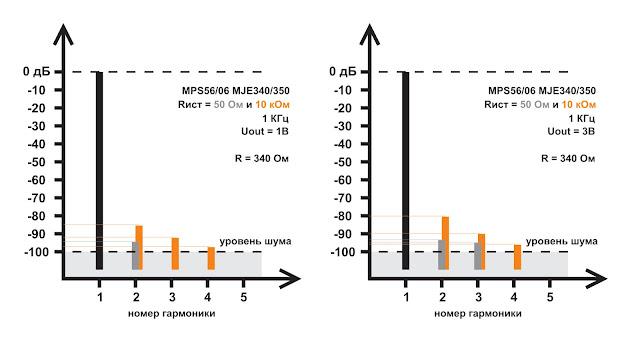 Спектры искажений выходного буфера в классе А гибридного усилителя для наушников