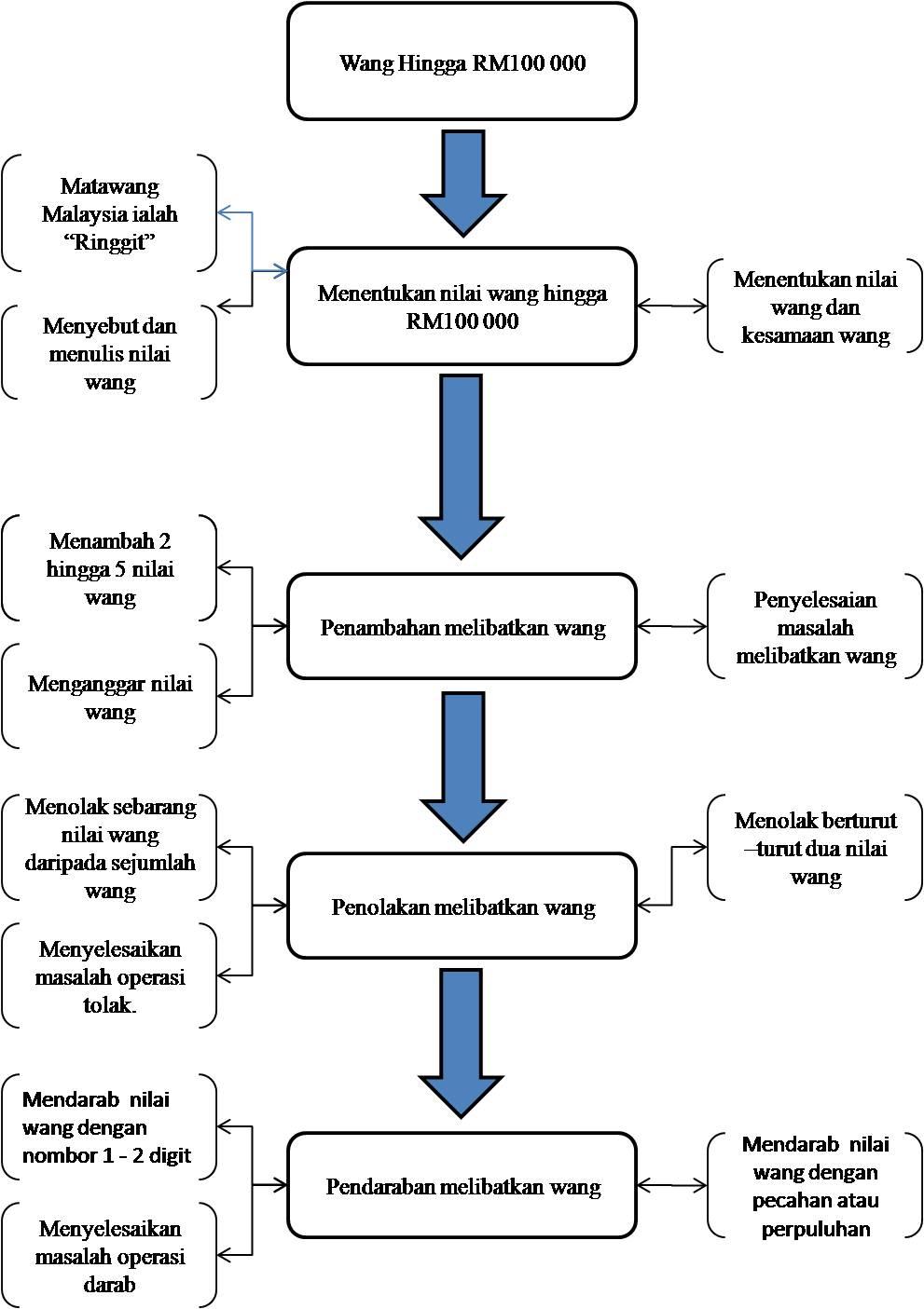 MATEMATIK: Contoh Rancangan Pengajaran (Wang)