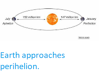 https://sciencythoughts.blogspot.com/2017/12/earth-approaches-perihelion.html