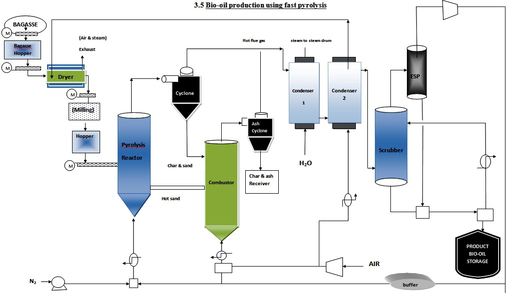 Process flow sheets: Bio-Oil Production Process with Flowsheet