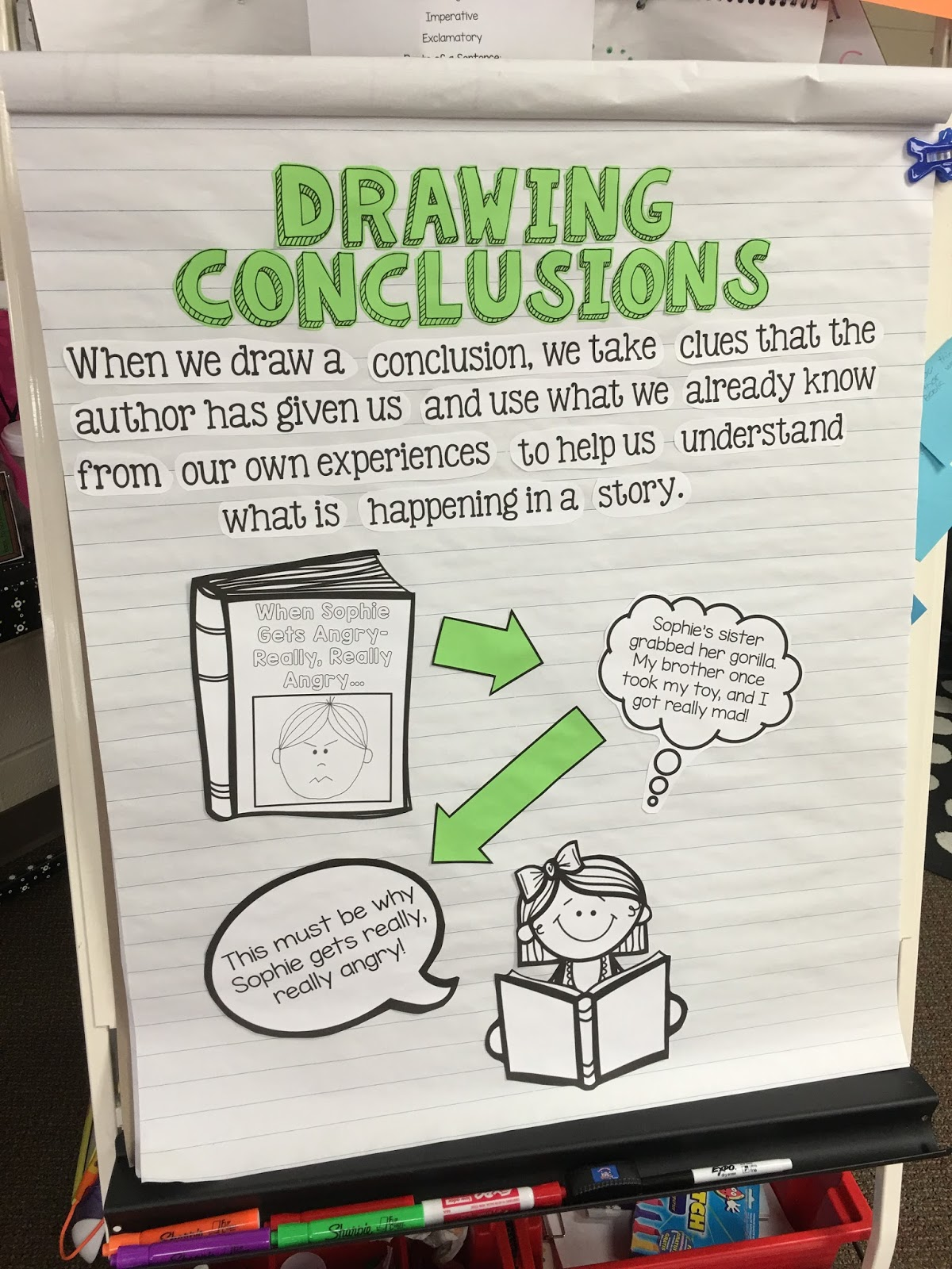 hight resolution of drawing conclusions anchor chart 3rd grade - Zerse