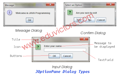 CBSE Class 12 - Informatics Practices - Java GUI Programming – Tour III (Q and A) (#cbseNotes)
