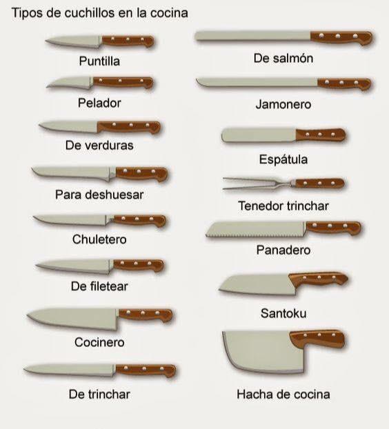 Los comidistas tipos de cuchillos for Clases de cuchillos de mesa