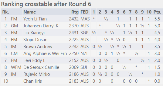 Too Strong! Li Tian Continues To Lead Australasian Masters
