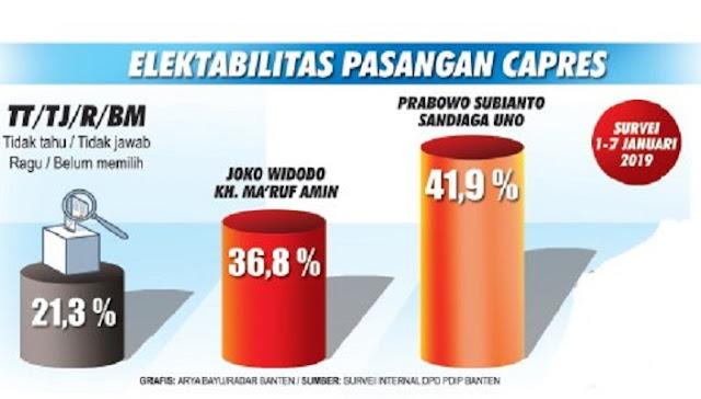 Hasil Survey Internal PDIP di Banten, Ternyata Prabowo-Sandi Menang