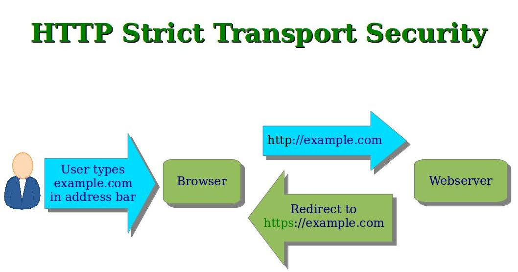 Web Security Hsts