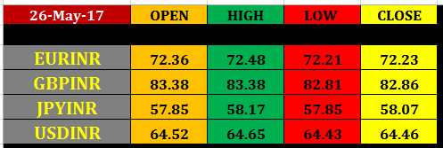 rupee%2Bfutures%2Bclosing%2Brates%2B26%2Bmay%2B2017 29 may nse currency future intraday pivot points