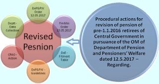7th-cpc-pension-revision-procedure