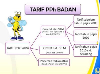 tarif pph badan