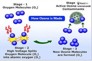 Highly Contested Topic of Ozone: What you need to know! 2
