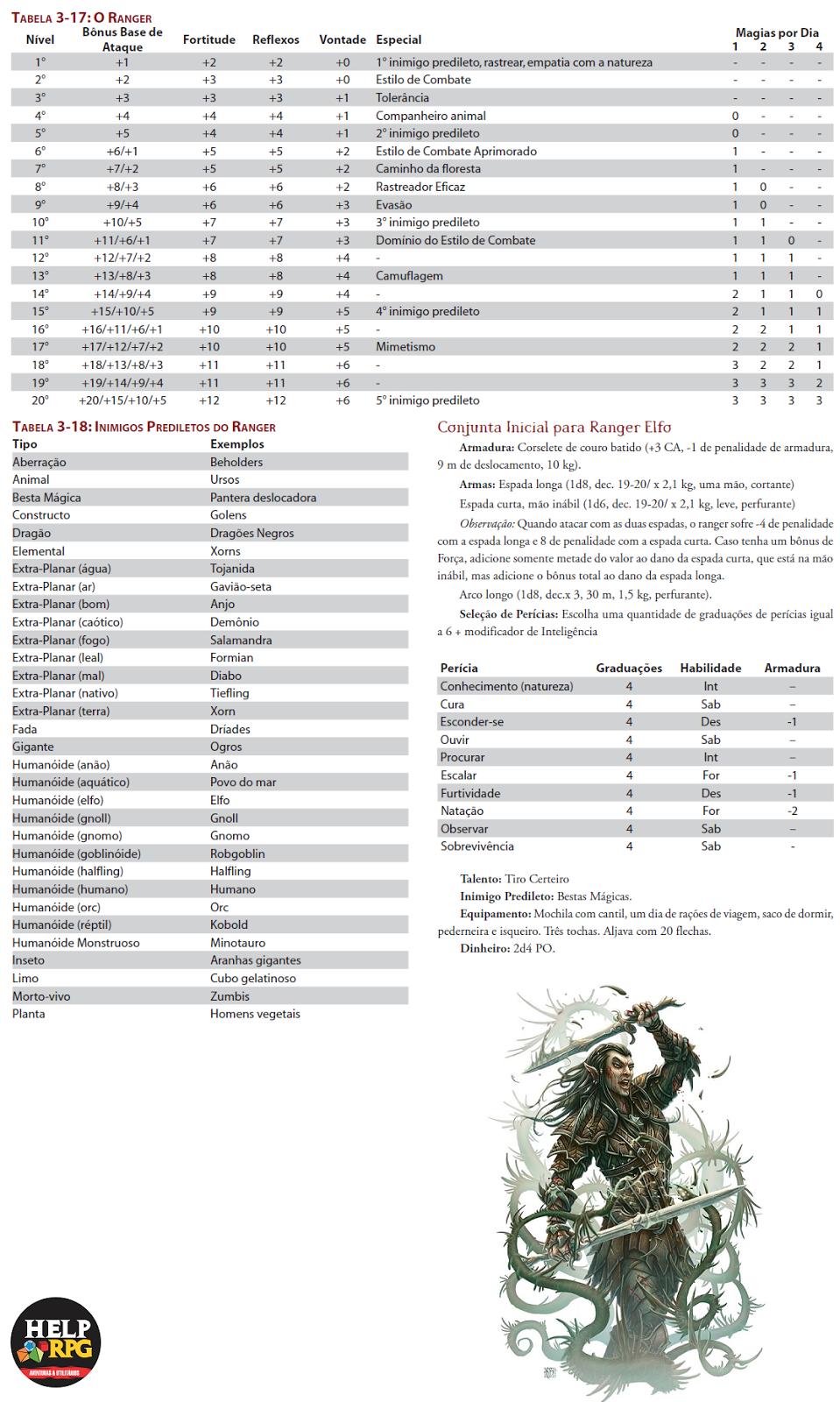 Tabela de Classe Básica - Ranger