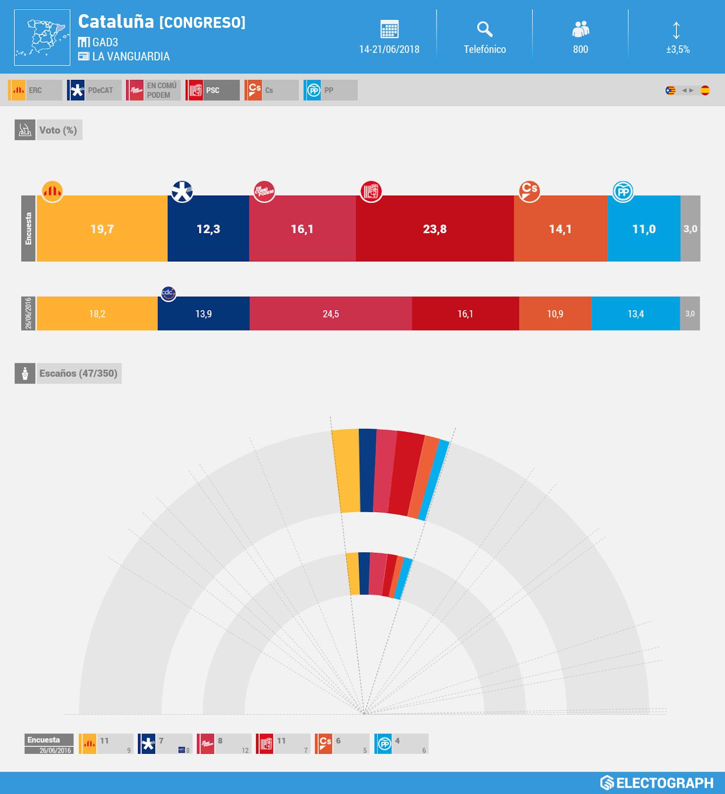 Gráfico de la encuesta para elecciones generales en Cataluña realizada por GAD3 para La Vanguardia en junio de 2018