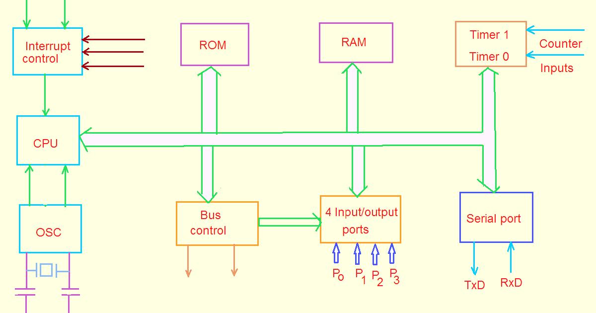 8051 microcontroller block diagram electric easy rh electriceasy blogspot com