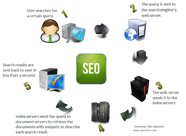 What is Search Engine Optimization? #infographic