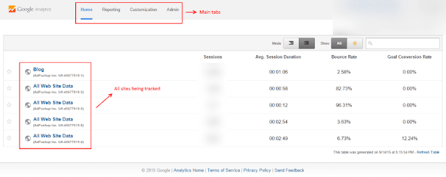 Step by step instructions to Use Google Analytics
