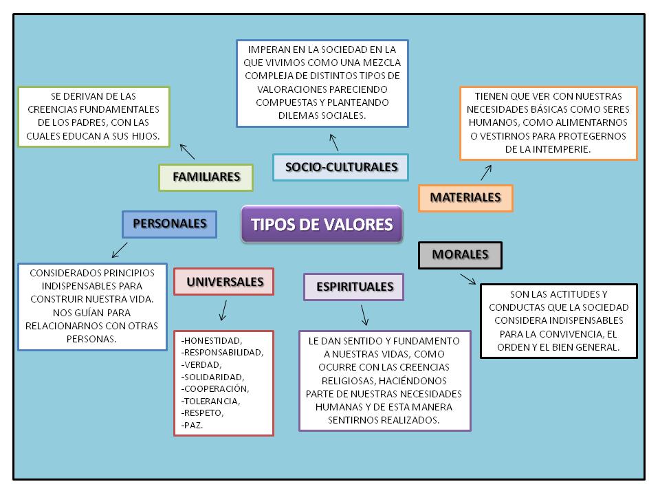 ejemplos de valores afectivos. Resume Example. Resume CV Cover Letter
