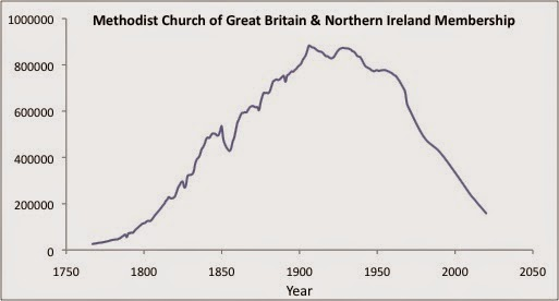 Church Growth Modelling: Institutionalism and Church Decline