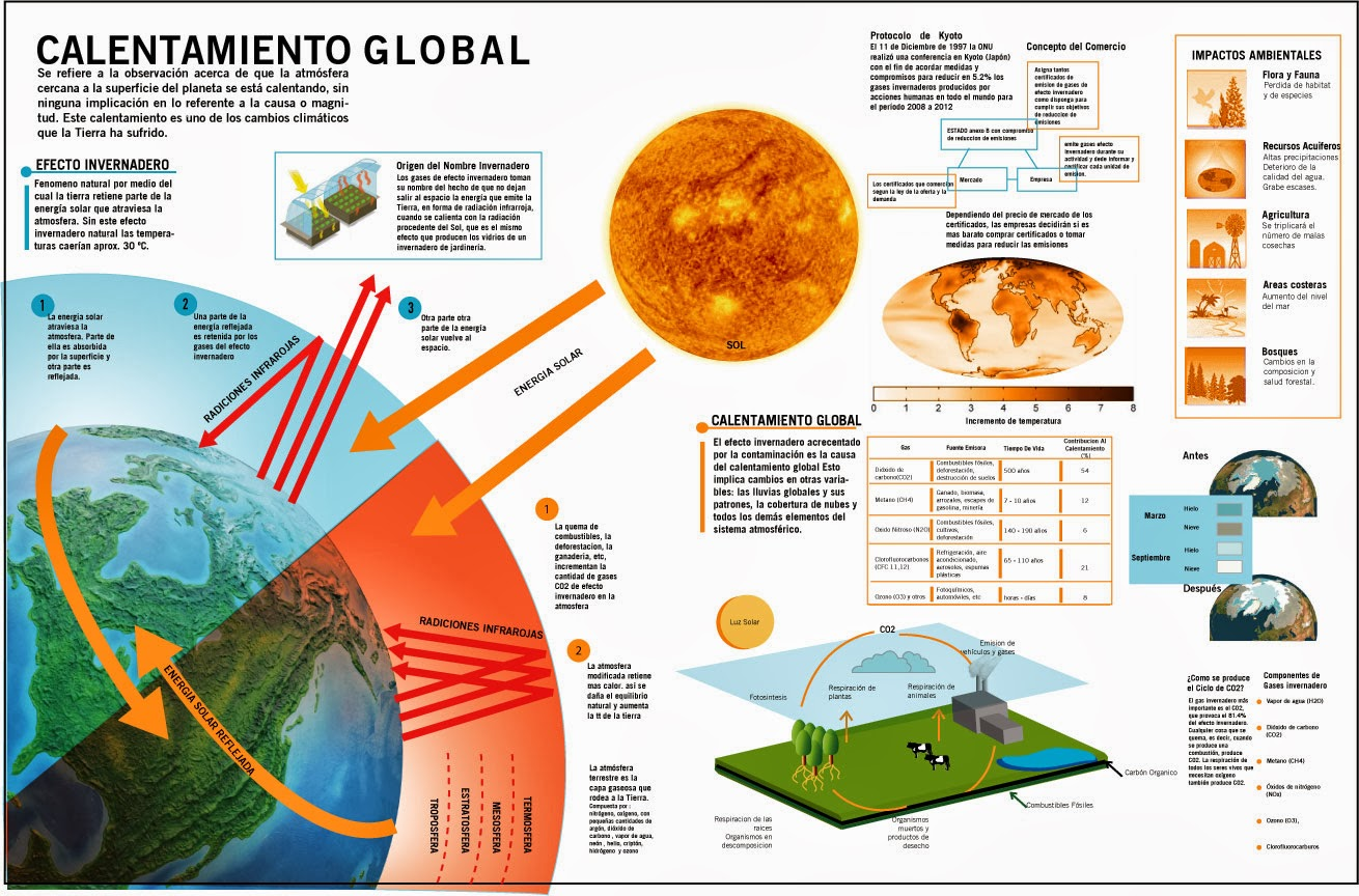 El t rmino calentamiento global se refiere al aumento gradual de las temperaturas de la atm sfera y oc anos de la tierra que se ha detectado en la
