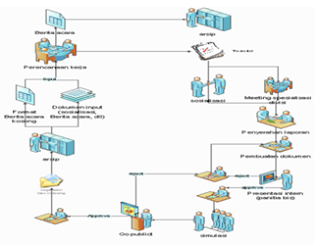 Pengertian Model | Rekayasa Perangkat Lunak