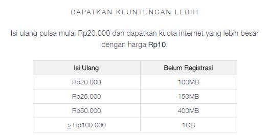 Cara Mendapatkan Paket Modal Jempol Telkomsel