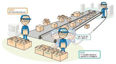 Kelebihan dan Kekurangan TCP dan UDP, Manajemen Koneksi TCP dan UDP.