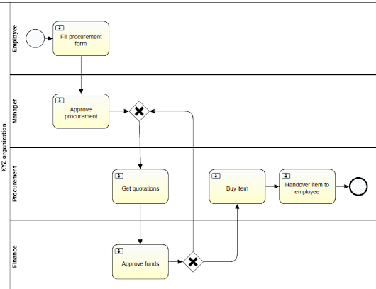 Towards business friendly process modelling with BPMN
