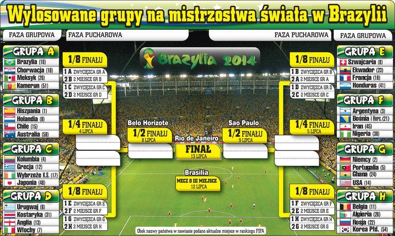 Mistrzostwa Świata 2014 Brazylia grupy