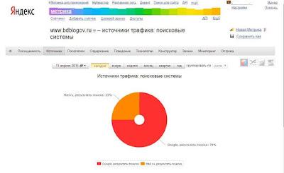 Поисковый трафик с Mail.ru 25% за один день