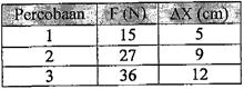 tabel gaya