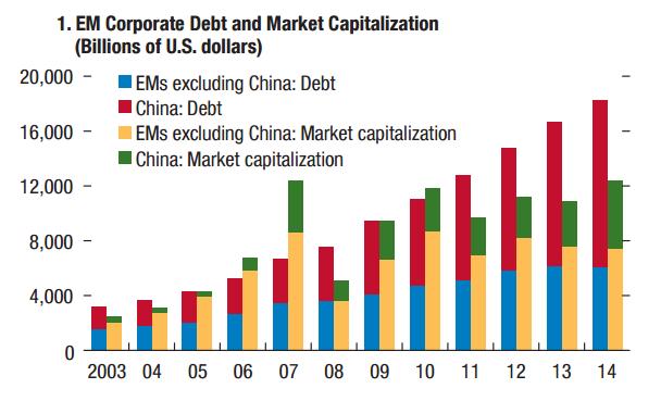 True Economics: 1/10/15: Emerging Markets Debt v Equity