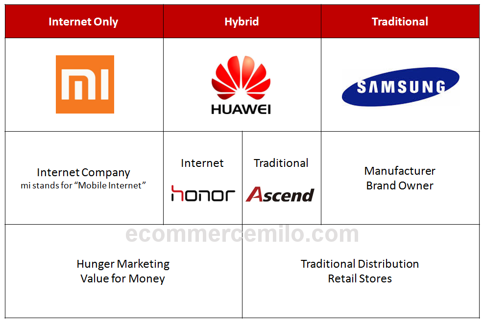 The 3 models of smart phone retailing
