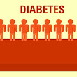 Diabetes Type 1 and Diabetes Type 2