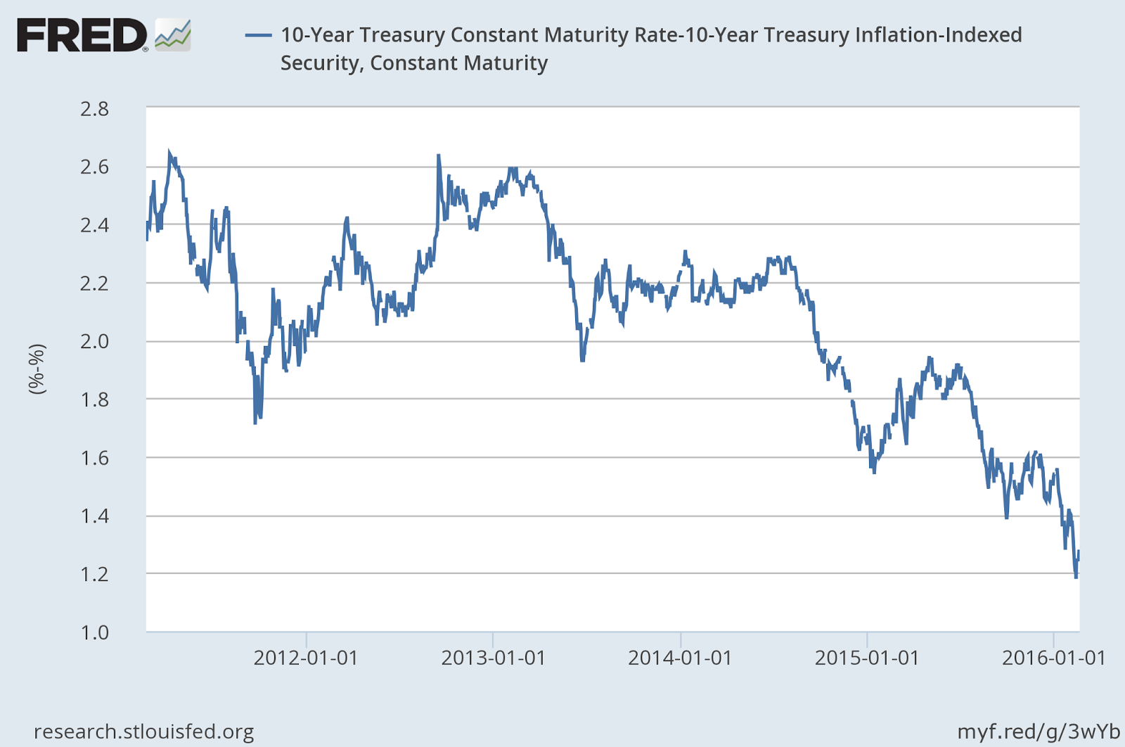 The bonddad blog a simple explanation of the infrastructure and just to give us a margin of latitude lets use the 10 year cmt 10 year inflation pooptronica Choice Image