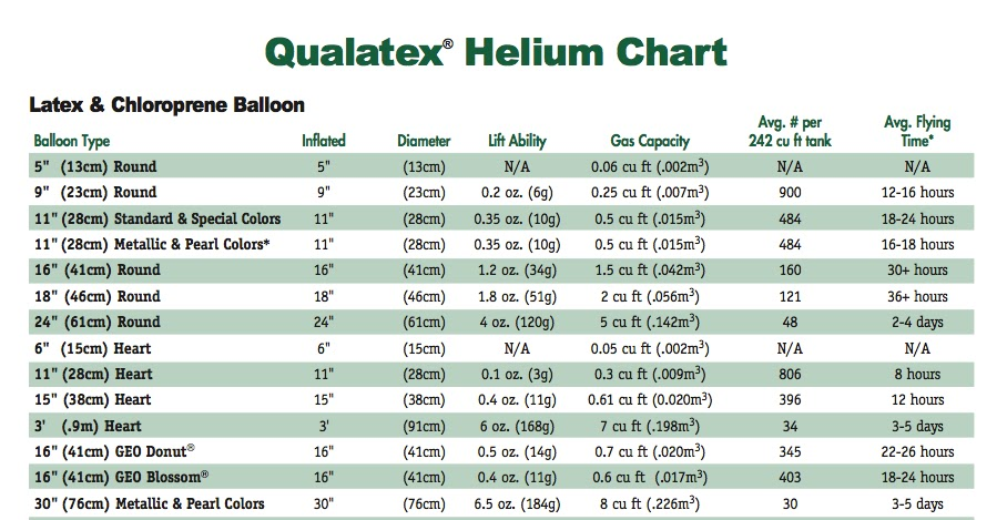 This Is A Sample Of The Able Helium Chart But As It S 5 Pages Long I Have Just Shown You First Few Lines
