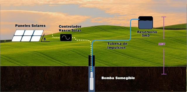 BOMBEO SOLAR