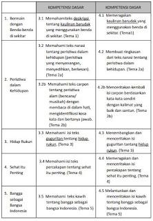 KI-KD K 13 Bahasa Sunda SD/MI Kelas V, https://bloggoeroe.blogspot.com/