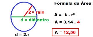 Identificando o raio, diâmetro do círculo