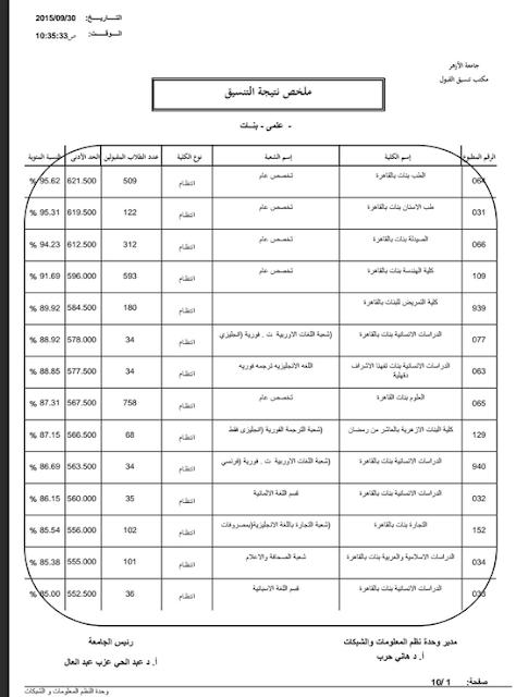 ننشر الحدود الدنيا للقبول بكليات جامعة الأزهر لعام 2016 علمى وأدبى بنين وبنات