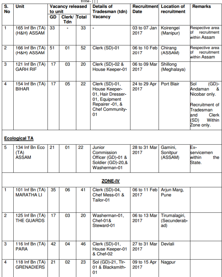 2 Online Application Form Territorial Army on lieutenant colonel indian, honour cross baltic,