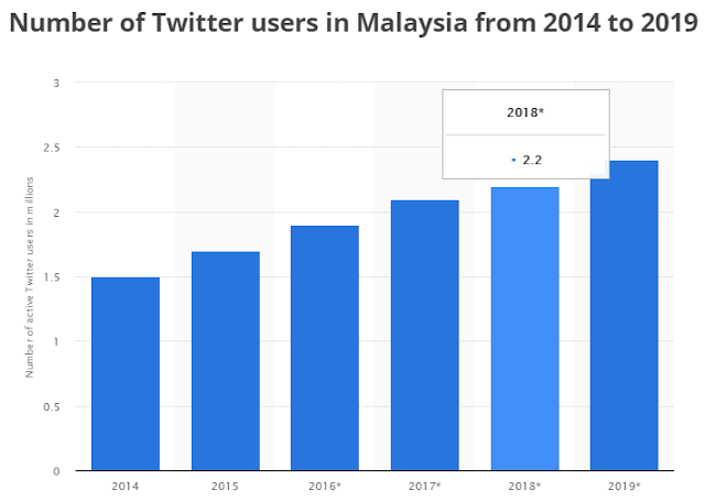 Total Twitter users in Malaysia