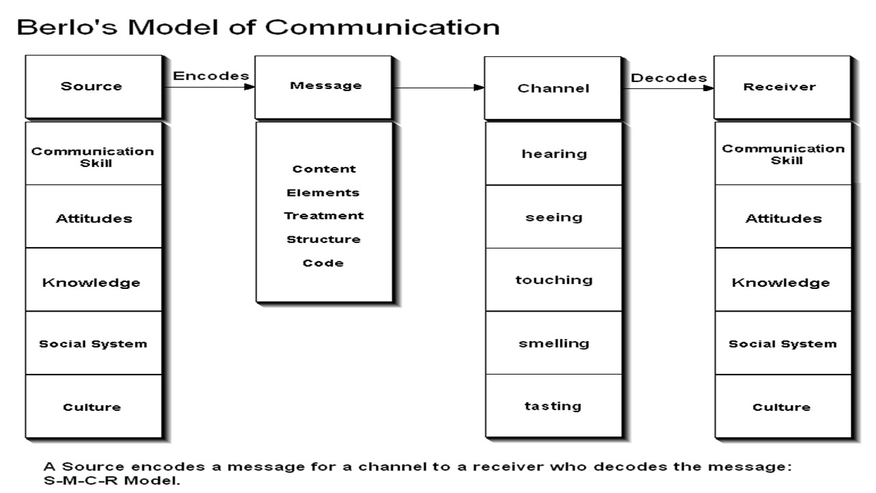 berlos model The berlo model of communication aka berlo's s - m - c - r model s source communication skills knowledge m message elements + structure: content c channel seeing hearing r receiver communication skills knowledge social system treatment touching social system culture code smelling culture attitudes.